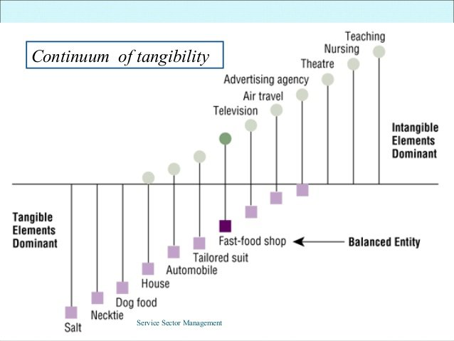 Continuum of tangibility