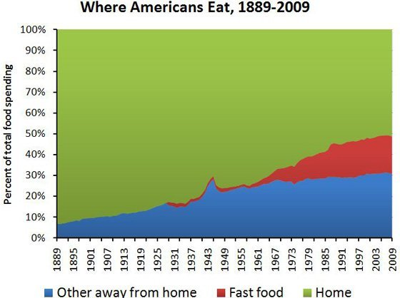 where Americans Eat