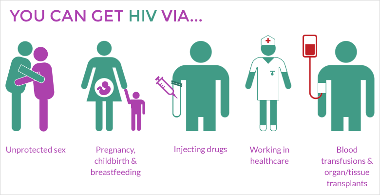 How is HIV Spread?
