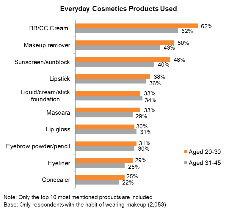 Everyday Cosmetic Products Used