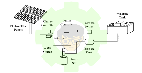 Battery-coupled water-pumping systems.