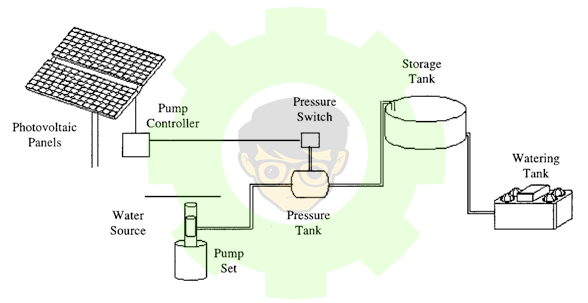 Direct-coupled pumping systems