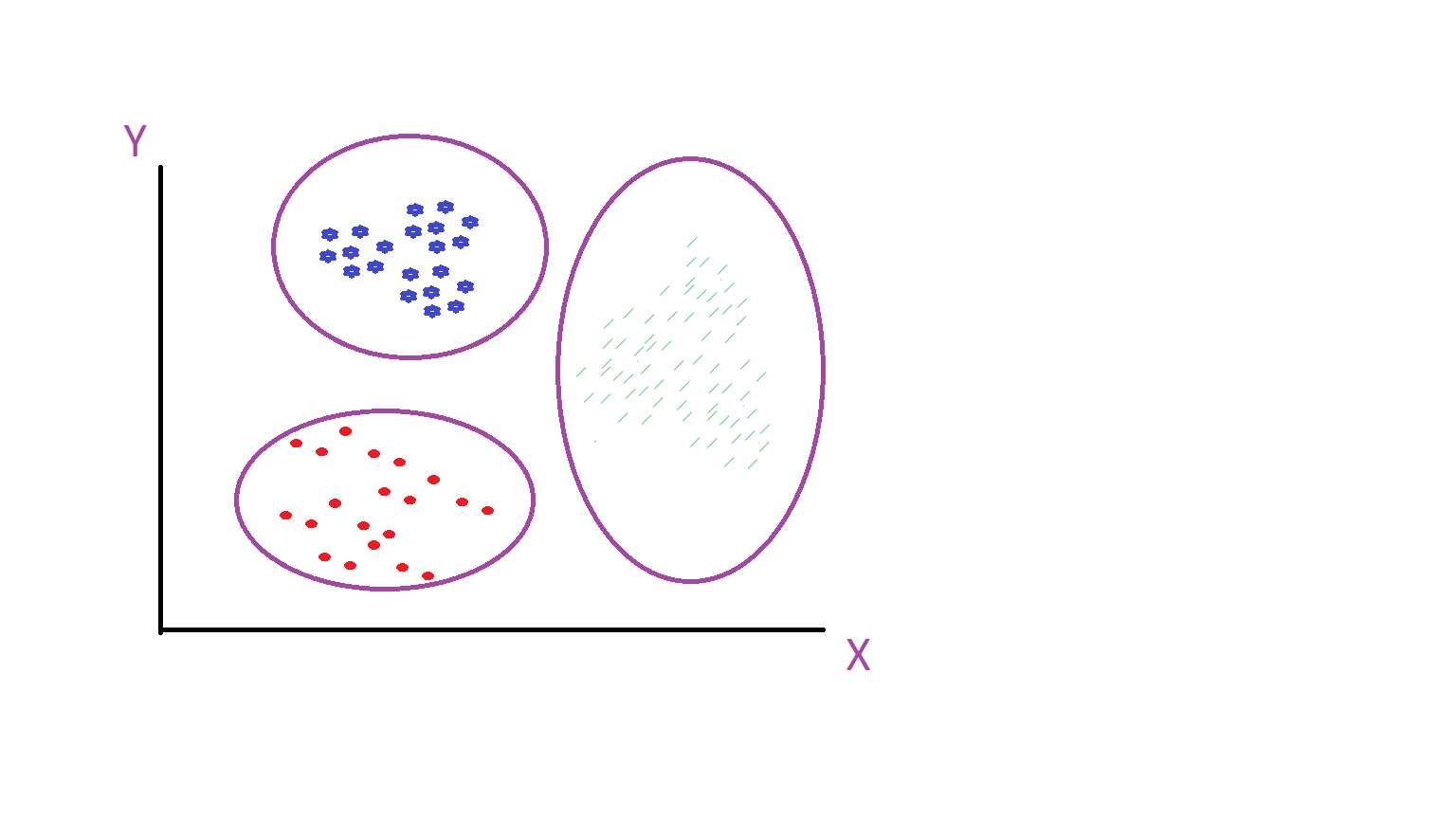 Groups/Clusters Dimensionality reduction Perform density estimation