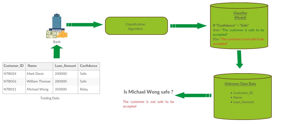 Classification bank loan trust Example