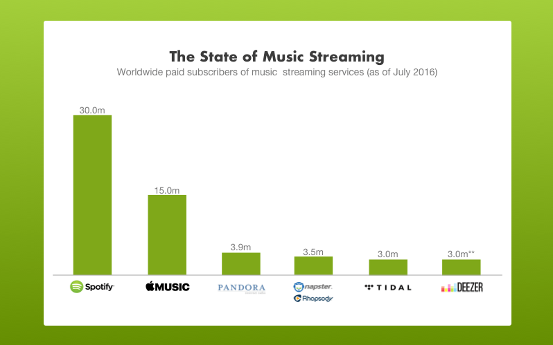 The state of music streaming 2016 july