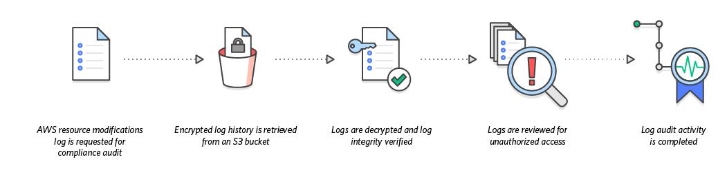 AWS activity logging