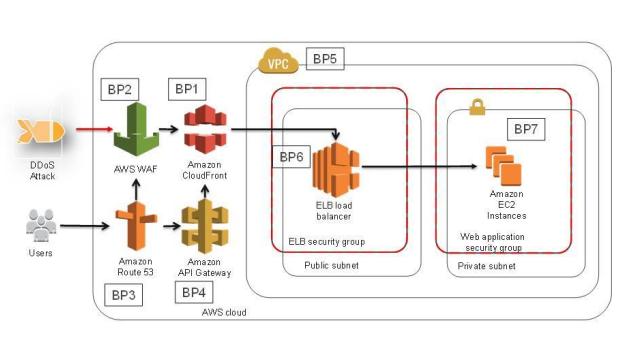 Amazon CloudFront Architecture
