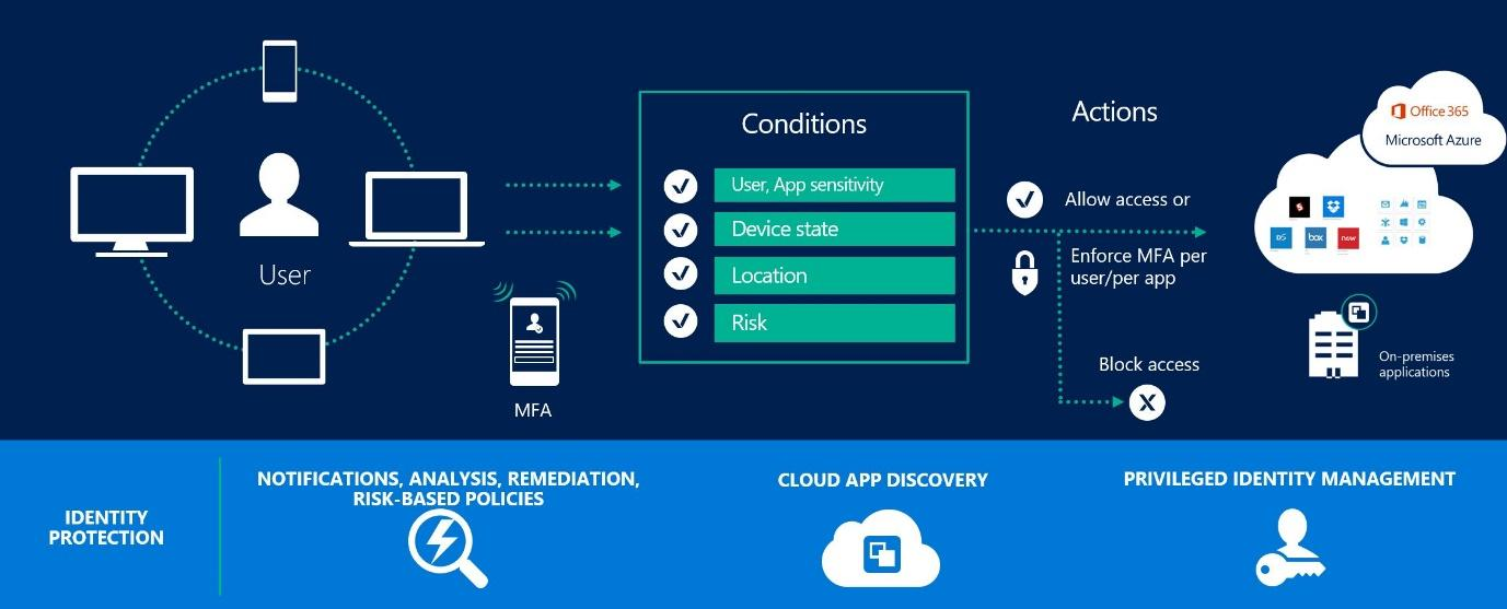 Cloud Identity in Office 365 and MS Azure