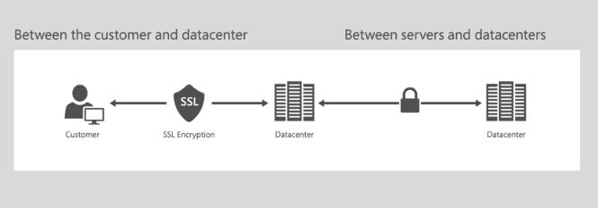 Encryption of data in transit