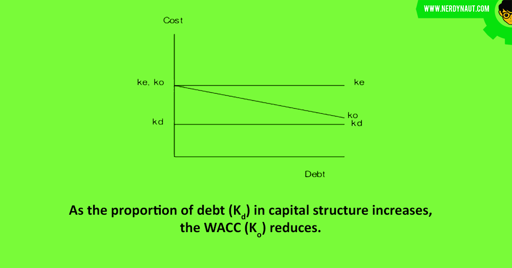 Net Income Approach : Capital Structure