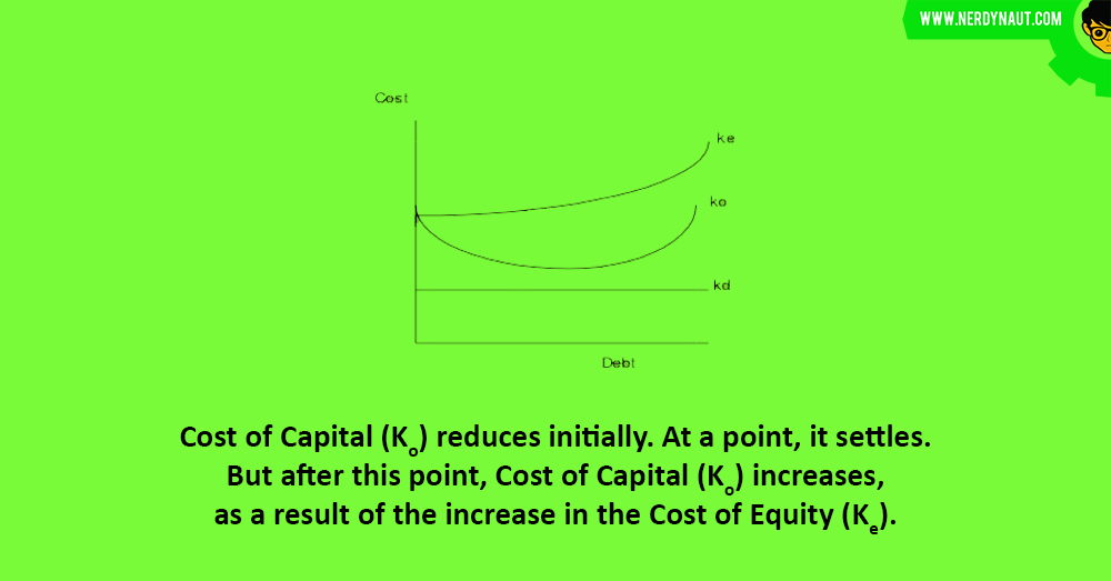 Traditional Approach : Capital Structure
