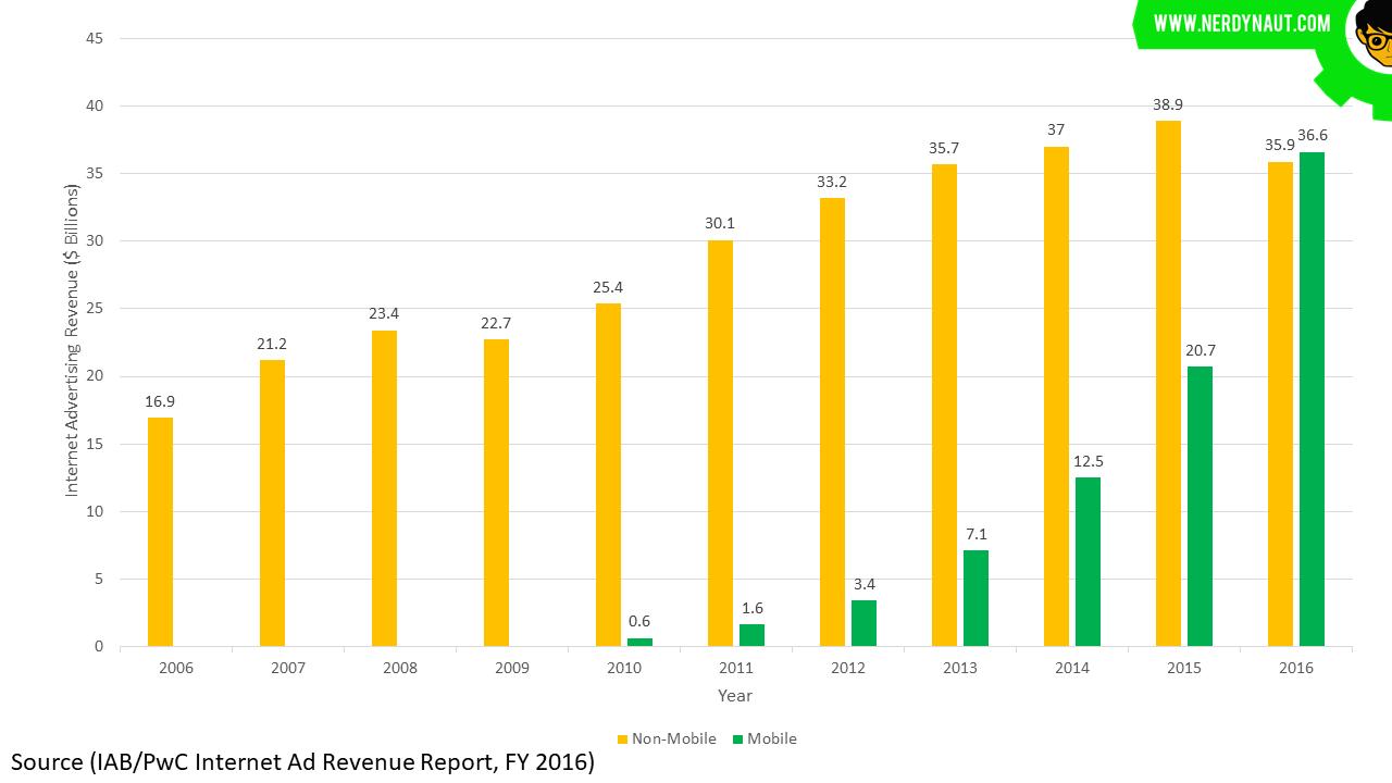 IAB/PwC Internet Advertising Revenue Report 2016 - Mobile vs Non-Mobile