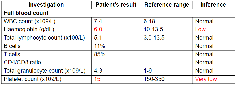 Patient's results obtained from FBC
